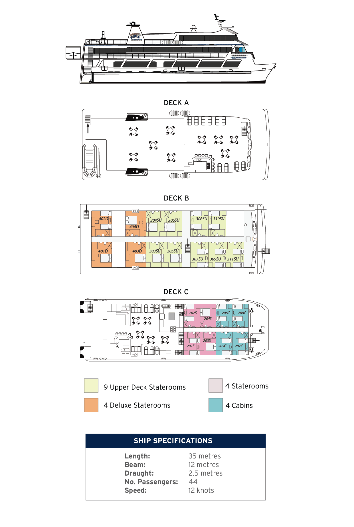 Deck plan of Coral Expeditions II showing Deck A, B, and C with ship specifications