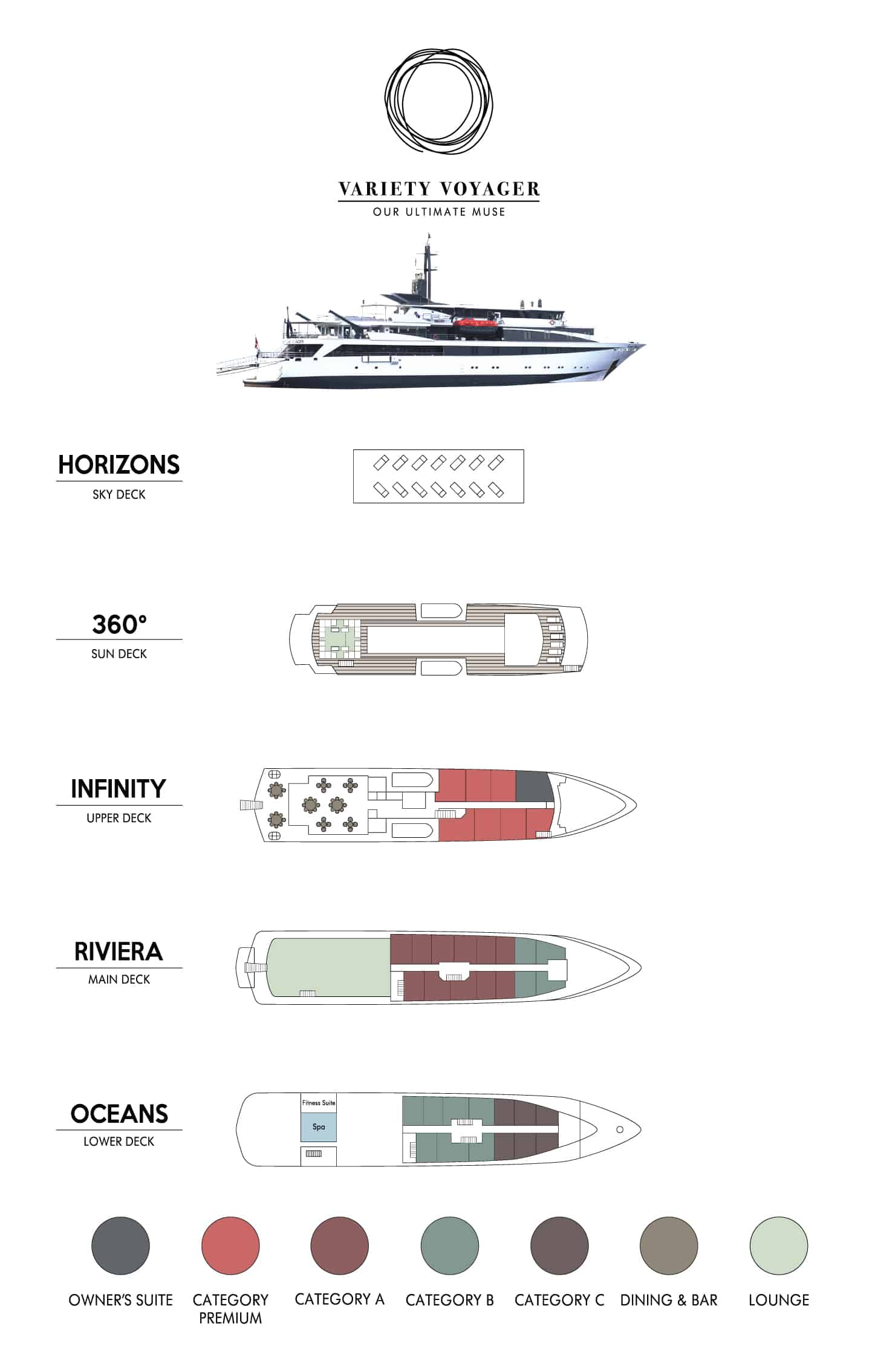 Chart showing the Variety Voyager ship deck plan with 5 decks and a ship profile.
