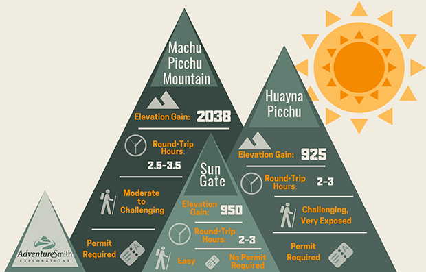 Graphic showing the level of difficulty, time, elevation gain, and permits needed to hike Machu Picchu mountain, Huayna Picchu, and the Sun Gate.