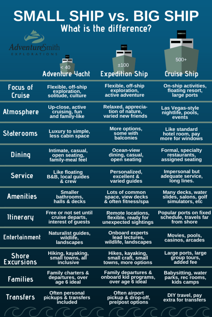 comparison graphic showing an adventure yacht next to expedition ship next to cruise ship