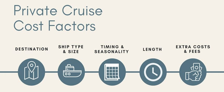Info graphic depicting 5 different factors regarding the cost to charter a yacht