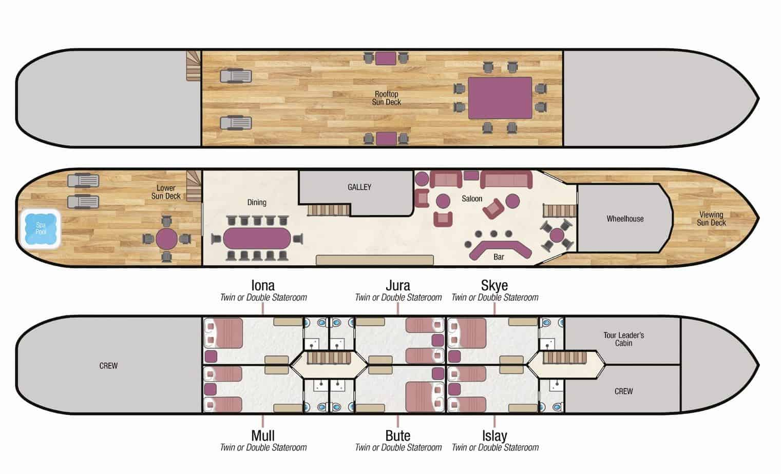 Deckplan of Spirit of Scotland hotel barge with 3 passenger decks, 6 staterooms, dining room, saloon, bar, wheelhouse, spa pool & 3 sun deck areas